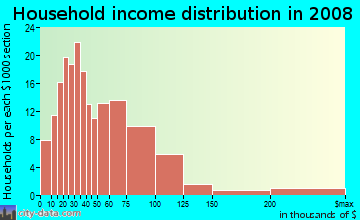 Household income distribution in 2009 in Red Bridge South in Kansas City neighborhood in MO