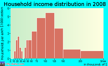Household income distribution in 2009 in Quail Creek in Springfield neighborhood in MO