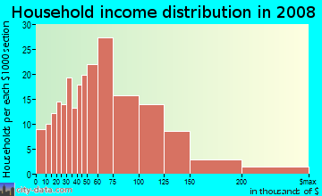 Household income distribution in 2009 in Alta Mesa in Mesa neighborhood in AZ