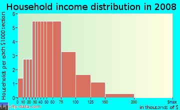 Household income distribution in 2009 in Royal Arabian in Belgrade neighborhood in MT