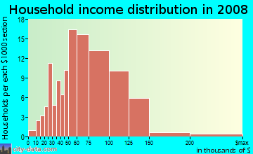 Household income distribution in 2009 in Crismon Creek in Mesa neighborhood in AZ