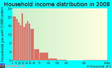 Household income distribution in 2009 in Escalante in Tempe neighborhood in AZ
