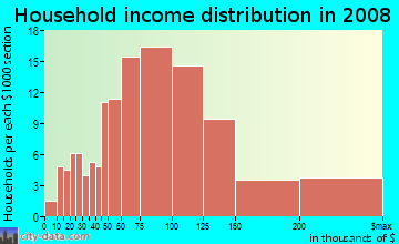 Household income distribution in 2009 in Sardis Forest in Charlotte neighborhood in NC