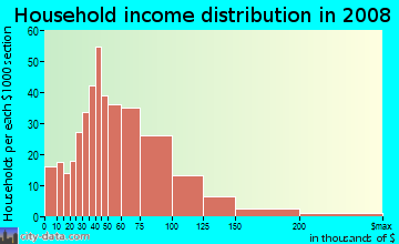 Household income distribution in 2009 in Commonwealth in Charlotte neighborhood in NC
