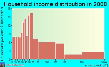 Household income distribution in 2009 in Olde Providence North in Charlotte neighborhood in NC