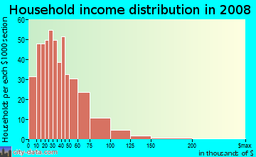 Household income distribution in 2009 in Oak Forest in Charlotte neighborhood in NC