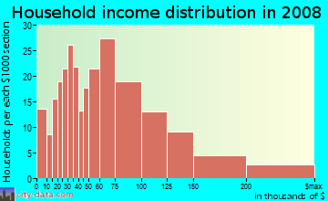Household income distribution in 2009 in Stonehaven in Charlotte neighborhood in NC