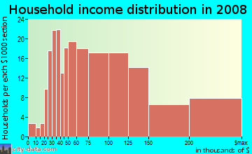 Household income distribution in 2009 in Piper Glen Estates in Charlotte neighborhood in NC