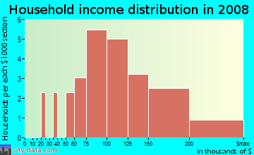 Household income distribution in 2009 in Charleston Woods in Cary neighborhood in NC