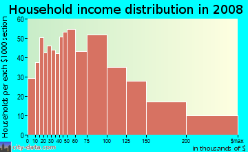 Household income distribution in 2009 in Pathfinder in Rowland Heights neighborhood in CA
