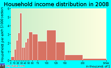 Household income distribution in 2009 in West Winston Manor in South San Francisco neighborhood in CA