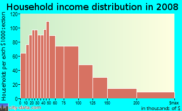 Household income distribution in 2009 in Otterbein in Walnut neighborhood in CA