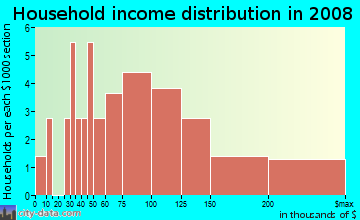 Household income distribution in 2009 in Inverrary in Raleigh neighborhood in NC