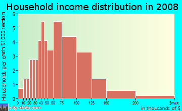 Household income distribution in 2009 in Holding Ridge in Wake Forest neighborhood in NC