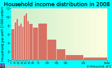Household income distribution in 2009 in El Camino in South San Francisco neighborhood in CA