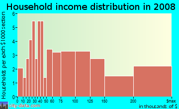 Household income distribution in 2009 in Glen Eden in Raleigh neighborhood in NC