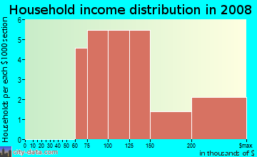Household income distribution in 2009 in Macons Path in Raleigh neighborhood in NC