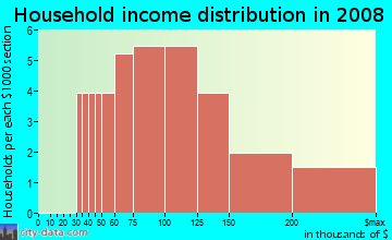 Household income distribution in 2009 in Leesville Hollow in Raleigh neighborhood in NC