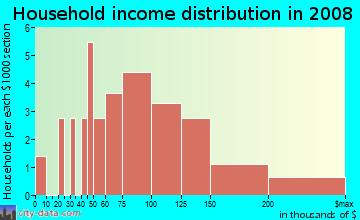 Household income distribution in 2009 in Parklyn Woods in Raleigh neighborhood in NC