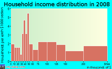Household income distribution in 2009 in Madrone Woodlands in Larkspur neighborhood in CA
