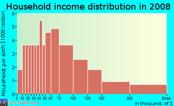 Household income distribution in 2009 in Wallridge in Wake Forest neighborhood in NC