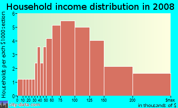 Household income distribution in 2009 in Wyngate in Raleigh neighborhood in NC