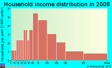 Household income distribution in 2009 in Quail Hollow in Concord neighborhood in NC