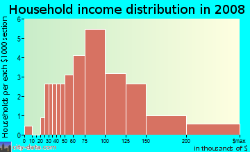 Household income distribution in 2009 in Huntwick in Harrisburg neighborhood in NC