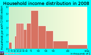Household income distribution in 2009 in Clare Haven in Harrisburg neighborhood in NC