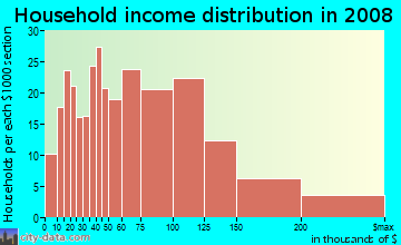 Household income distribution in 2009 in Naval Surface Warfare Center Corona Division in Norco neighborhood in CA
