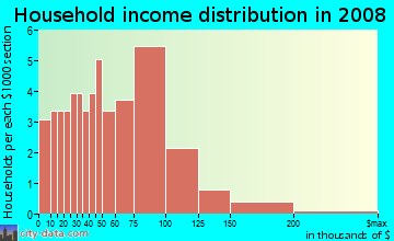 Household income distribution in 2009 in Willow Bend in Concord neighborhood in NC
