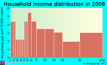 Household income distribution in 2009 in Central Business District in Los Gatos neighborhood in CA