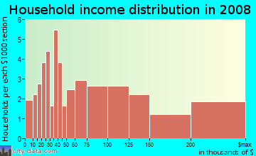 Household income distribution in 2009 in Coley in Raleigh neighborhood in NC