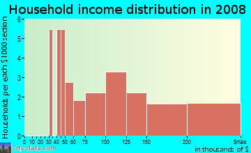 Household income distribution in 2009 in Carrington Ridge Townhomes in Raleigh neighborhood in NC