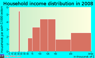 Household income distribution in 2009 in Carmell Forest in Raleigh neighborhood in NC