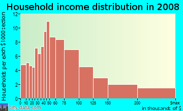 Household income distribution in 2009 in Burlingame Gate in Burlingame neighborhood in CA