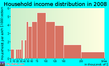 Household income distribution in 2009 in Brandon Station in Raleigh neighborhood in NC