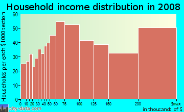 Household income distribution in 2009 in East Los Gatos in Los Gatos neighborhood in CA