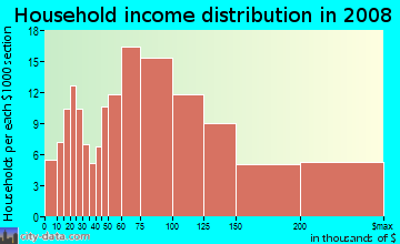 Household income distribution in 2009 in Las Posas North in Camarillo neighborhood in CA