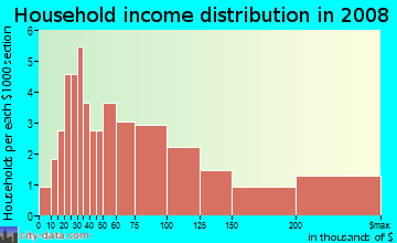 Household income distribution in 2009 in McPherson Estates in Fayetteville neighborhood in NC