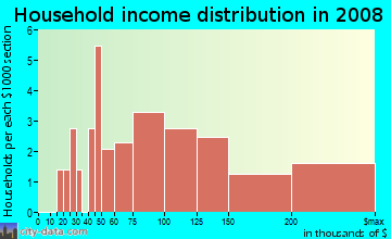 Household income distribution in 2009 in Windsor Oaks in Cary neighborhood in NC