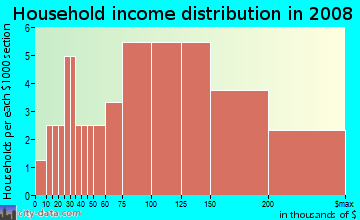 Household income distribution in 2009 in Whisperwood in Cary neighborhood in NC