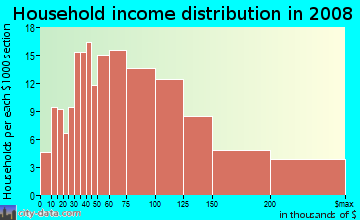 Household income distribution in 2009 in Castro Valley Hills in Castro Valley neighborhood in CA