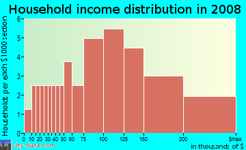 Household income distribution in 2009 in Crow Creek in Castro Valley neighborhood in CA