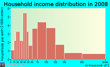 Household income distribution in 2009 in The Forest in Cary neighborhood in NC