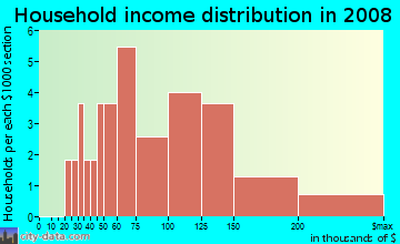 Household income distribution in 2009 in Talton Place in Cary neighborhood in NC