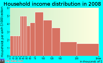 Household income distribution in 2009 in Sunset Oaks in Holly Springs neighborhood in NC