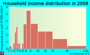 Household income distribution in 2009 in Springbrook in Cary neighborhood in NC