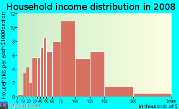 Household income distribution in 2009 in Scottish Hills in Cary neighborhood in NC