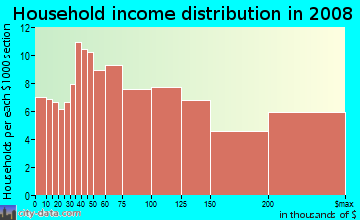 Household income distribution in 2009 in Downtown Los Gatos in Los Gatos neighborhood in CA